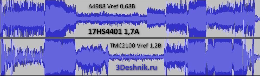 17HS4401 TMC2100 A4988
